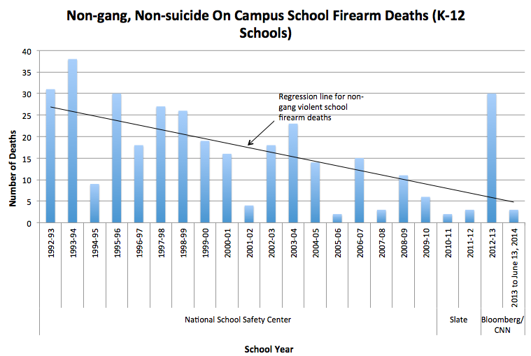 an analysis of the reasons behind the shootings in schools Campus gun control works- why guns and schools do not  shootings such as those  one of the intellectual touchstones behind the pro-gun movement's support.